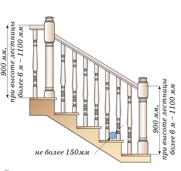 Высота ограждения лестниц